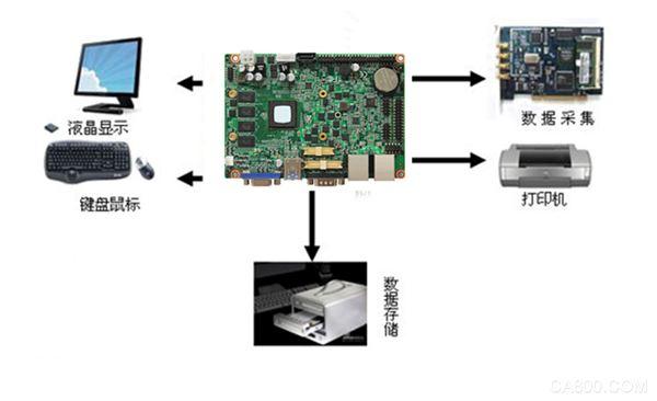 医疗,血液分析仪,嵌入式计算机硬件,华北工控