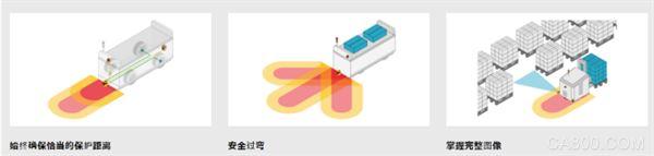 安全激光扫描仪,安全光栅
