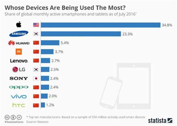 智能手机,移动设备,平板电脑