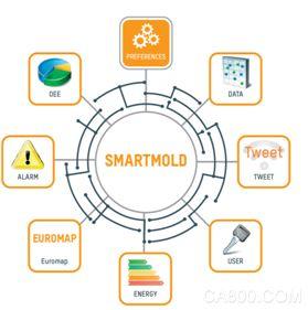 贝加莱,注塑机,智能系统互联