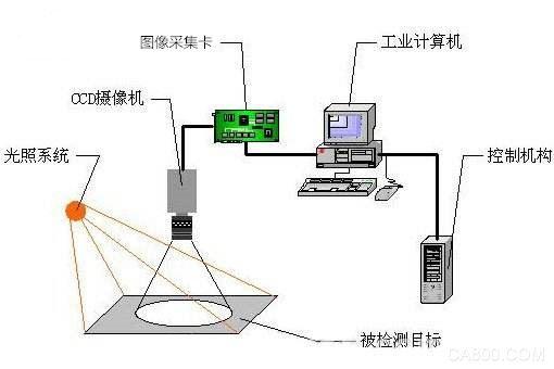 机器视觉,图像分析