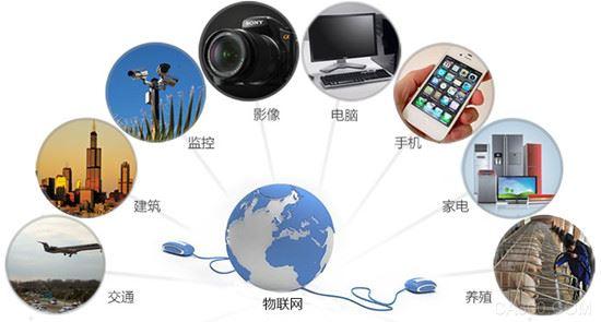 物联网,设备安装量