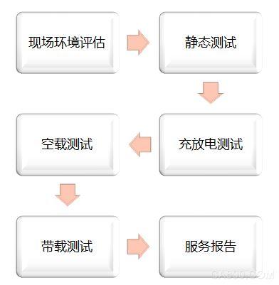 丹佛斯变频器,综合解决方案,上海津信