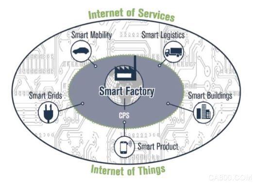工业4.0,影响力