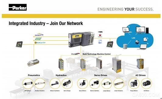 工业4.0,信息物理系统