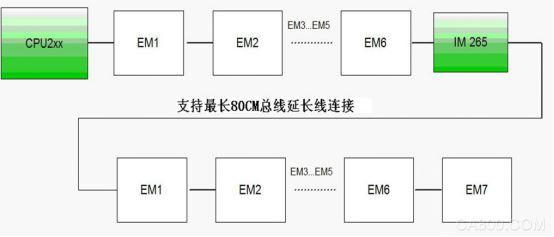 奥越信,PLC,模块,点位限制