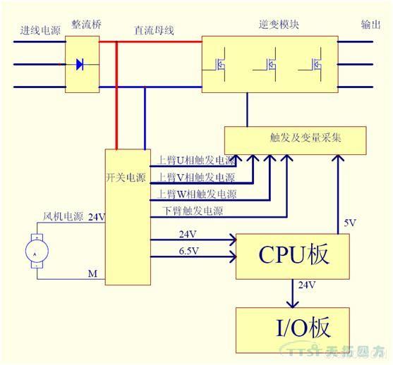 西门子mm4变频器电子板电源的功能框图