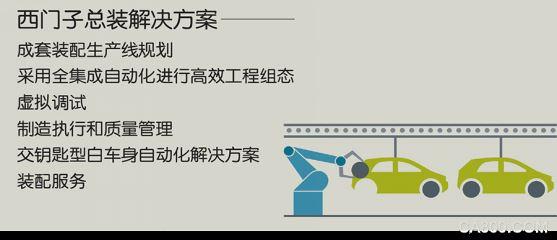 汽车总装,汽车制造,模块化,自动化,柔性化