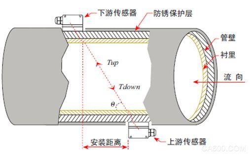 麦克流量 | 超声波流量计在城市供水管网中的应用