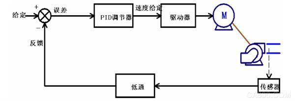 fc300系列变频器的闭环过程控制功能