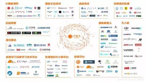 2017年人工智能行业发展研究报告白皮书