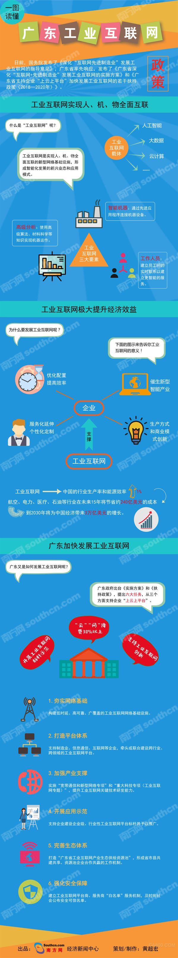 广东,工业互联网