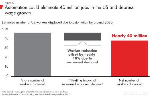 未来10年的经济周期:人口、自动化和不平等的激烈碰撞