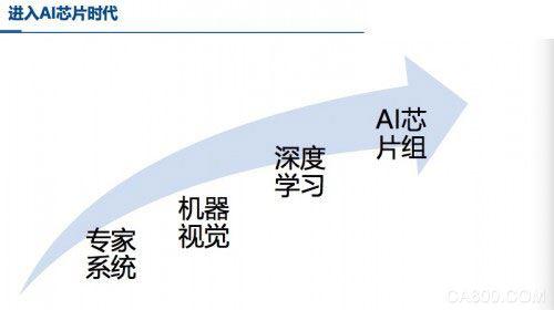 AI,自动化,工业物联网