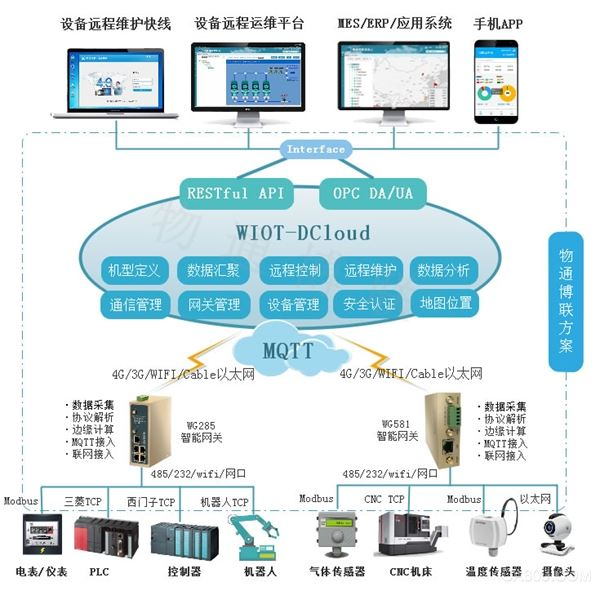 物通博联MQTT物联网套件-物联网云平台