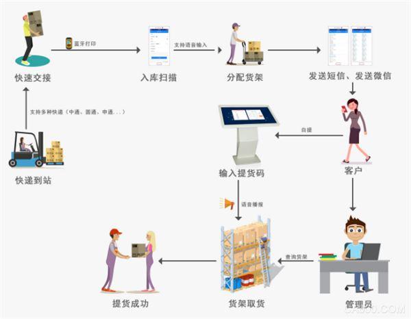 n8驿站的运作流程图