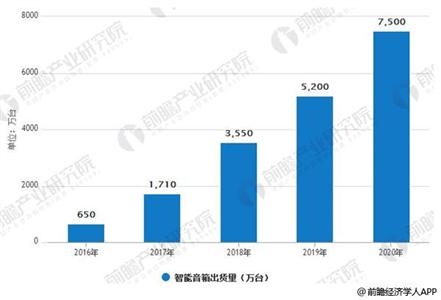 2016-2020年智能音箱市场规模情况分析