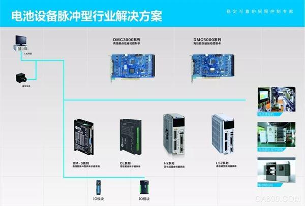 电池行业,技术交流会,雷赛智能,运动控制产品
