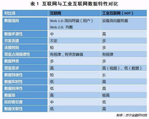 干货!工业互联网将给中国制造业怎样的未来?