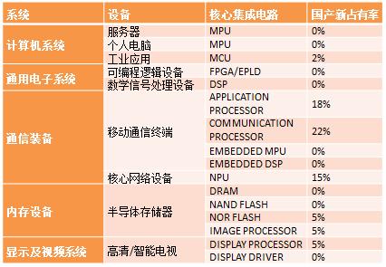 中国核心集成电路国产芯片占有率