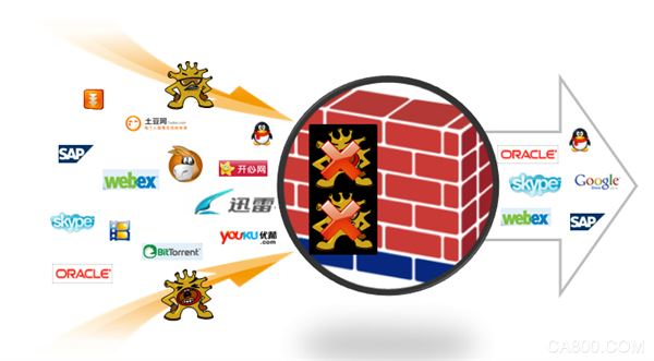 华北工控,飞腾处理器,安全网络,防火墙,嵌入式工控机硬件