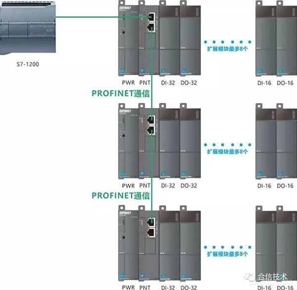 模块,ProfiNet,200,塑料,压力,组态软件
