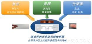 物联网,设计,IoT,检测,智能,在线监测