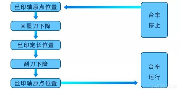 合信,椭圆印花机控制方案,伺服,EthreCAT