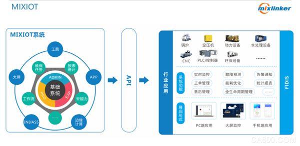 工业物联网,云平台,云计算,大数据
