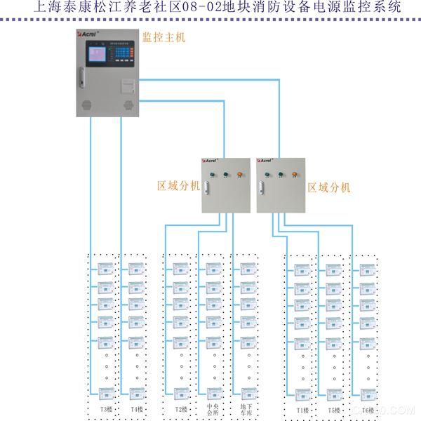 监控系统软件对现场各类数据信息计算,分析,处理,并以图形,数显,声音