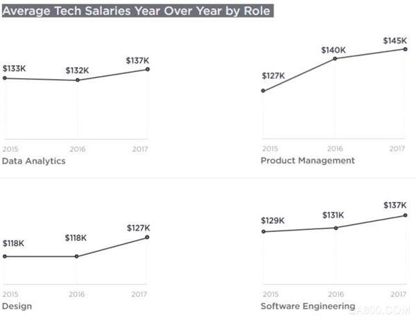 美国区块链工程师平均年薪逾百万 比AI专家高