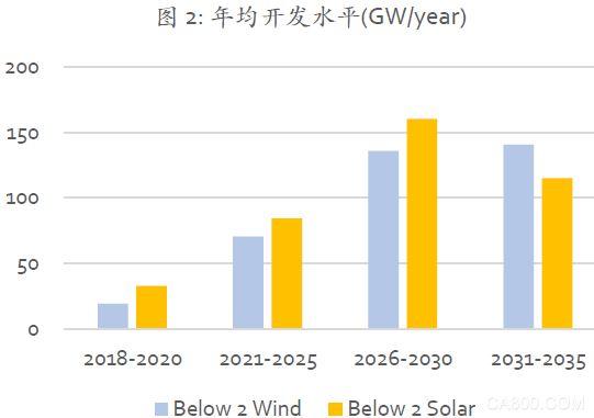 可再生能源,现代化能源体系