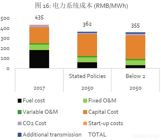 《中国可再生能源展望2018》:逐步取消可再生能源补贴