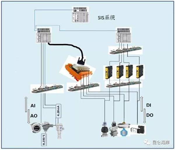 ,系统,制药,超声波,应用,SIS系统,控制,安全,防爆,DCS
