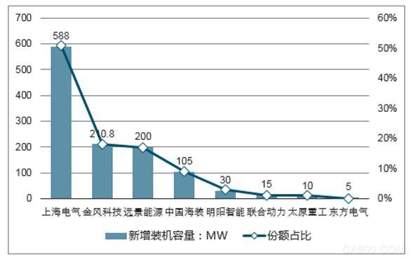 可再生能源,风电