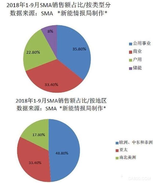 逆变器,SMA,全球光伏市场