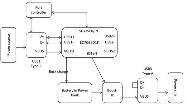 USBType-C,高速数据传输