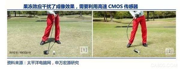 CMOS传感器,CAGR