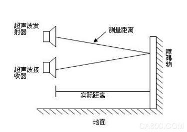 超声波测距的原理比红外线更加简单,因为声波遇到障碍物会反射,而声波