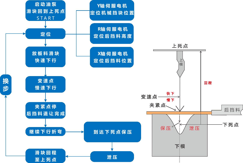折弯机,模具,CANOpen总线,合信电液折弯机系统,自动监测仪