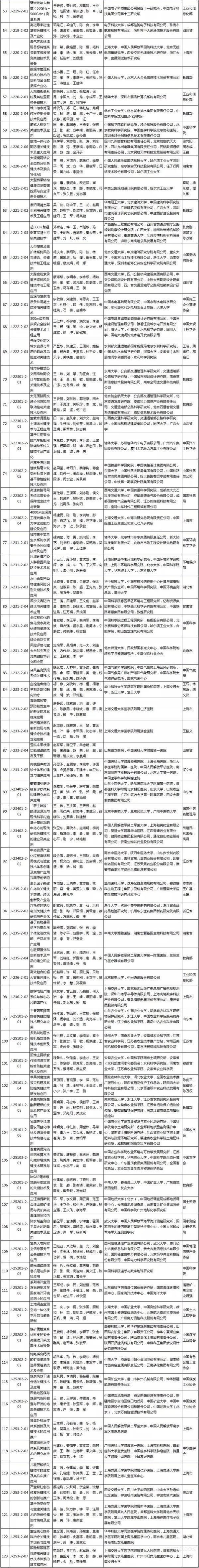 國家最高科學技術獎,劉永坦院士,錢七虎院士