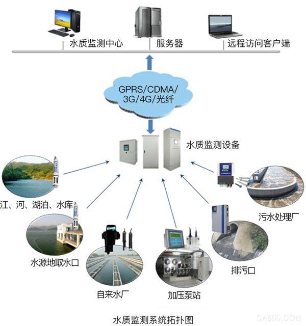 ,监测,/O系统,系统,检测,控制,在线监测,控制系统