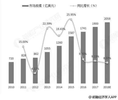 传感器,市场规模