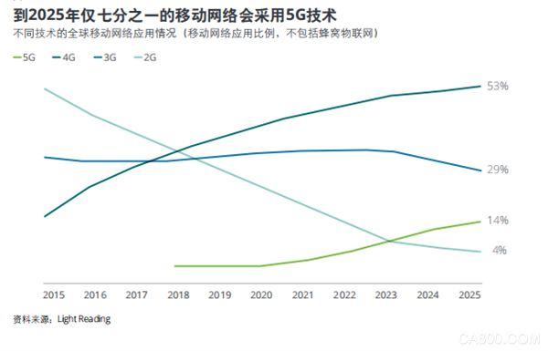 《2019科技、传媒和电信行业预测》报告,未来5年关键趋势
