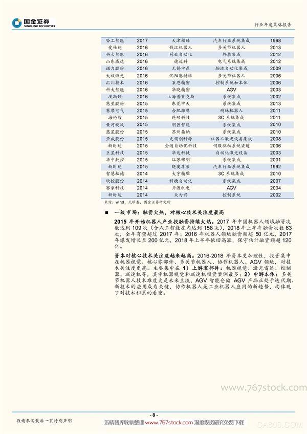 中国机器人市场,2018-2022年