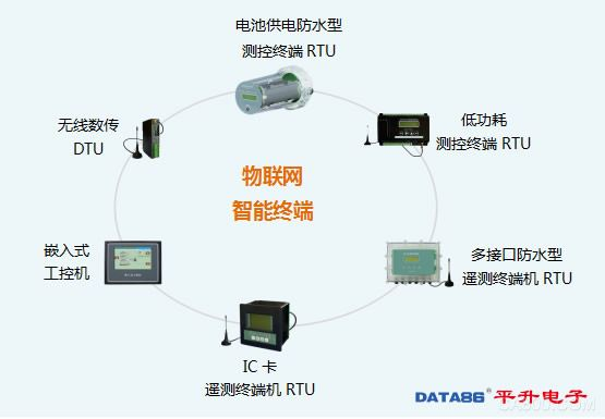 物联网智能终端(RTU、DTU)包含无线数传DTU、电池供电防水型测控终端RTU、低功耗测控终端RTU、多接口防水型遥测终端机RTU、IC卡遥测终端机、嵌入式工控机。