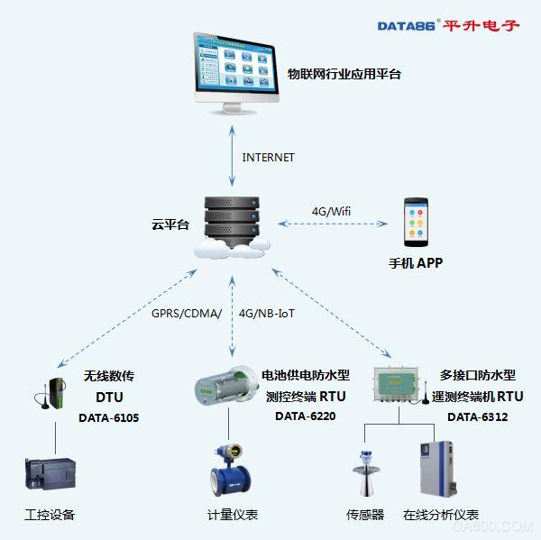 物联网智能终端(RTU、DTU)应用示意图