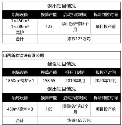 中国钢铁合作发展交流高端论坛,产能置换政策