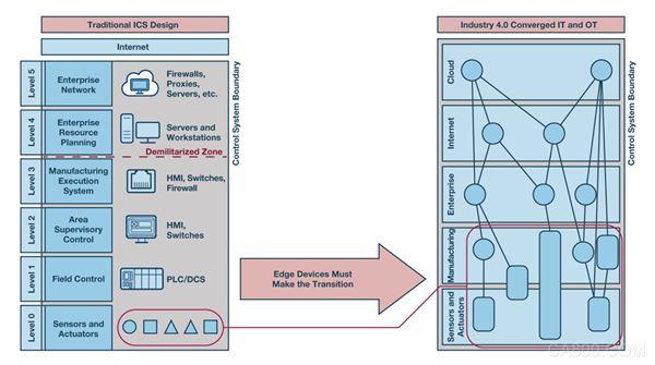 工业控制系统,ICS