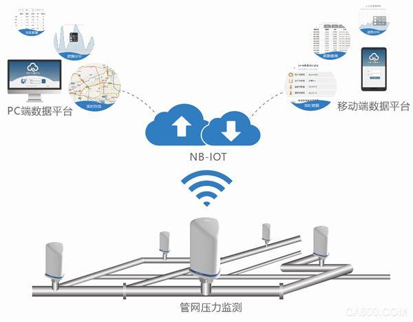 产品方案 | 供水管网的无线压力检测